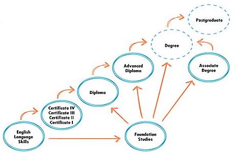 博士山学院推出计算机系统本科——澳洲acs唯一认证的