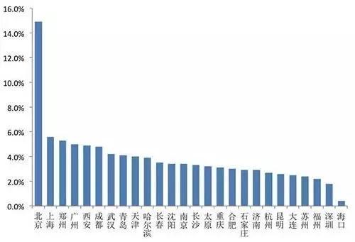 2017英国留学生人群,所在地域分布