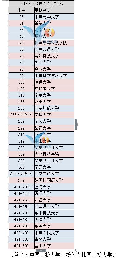 韩国排名1.jpg